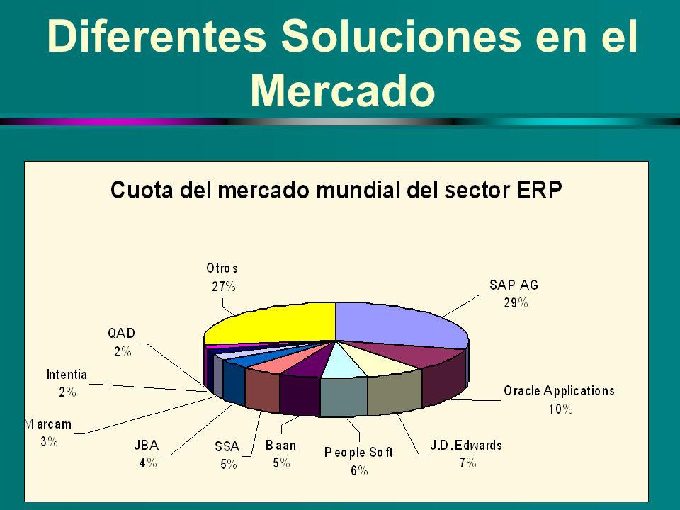 Diferentes Soluciones en el Mercado