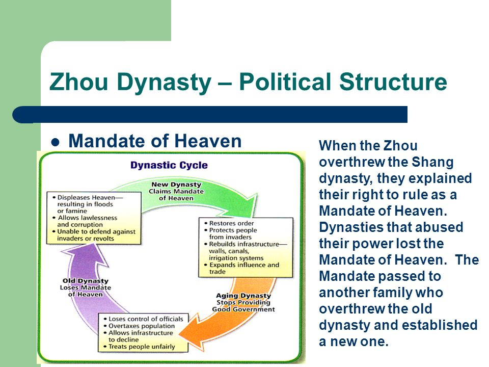 Zhou Dynasty – Political Structure