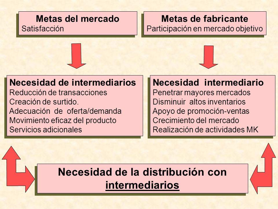 Necesidad de la distribución con intermediarios
