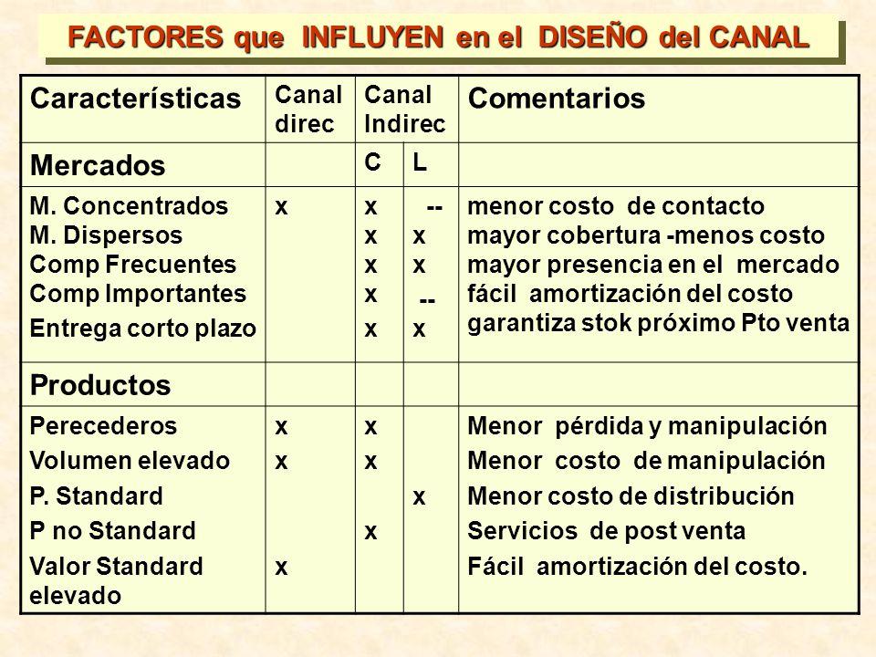 FACTORES que INFLUYEN en el DISEÑO del CANAL