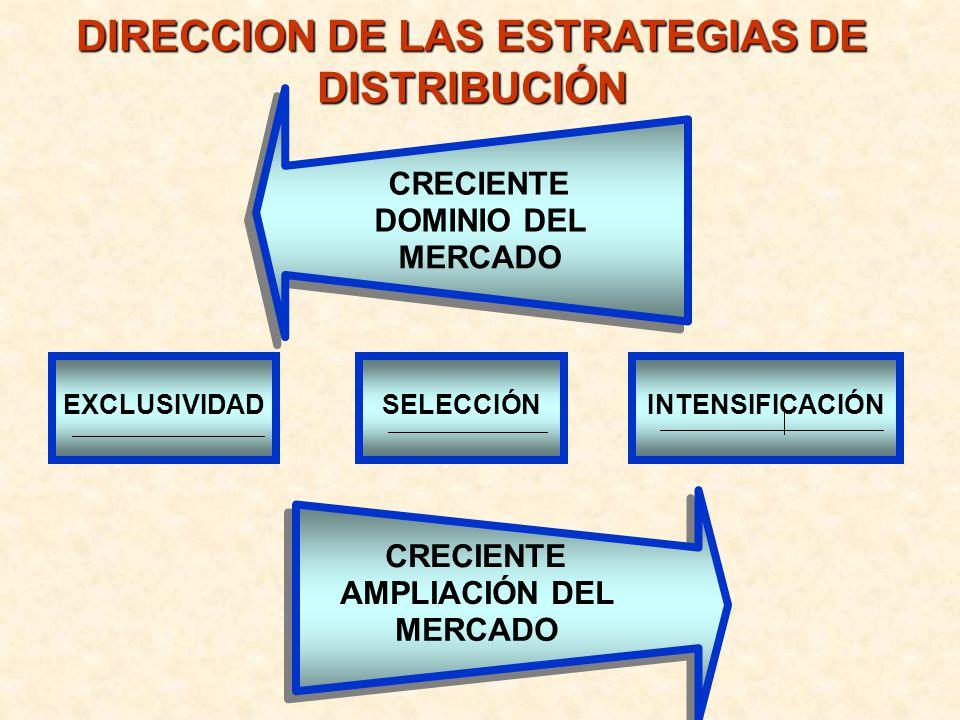 DIRECCION DE LAS ESTRATEGIAS DE DISTRIBUCIÓN