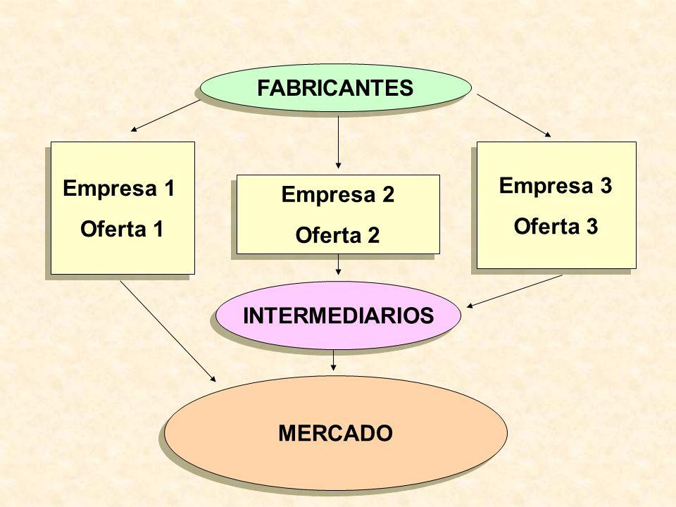 FABRICANTES Empresa 1 Oferta 1 Empresa 3 Oferta 3 Empresa 2 Oferta 2 INTERMEDIARIOS MERCADO