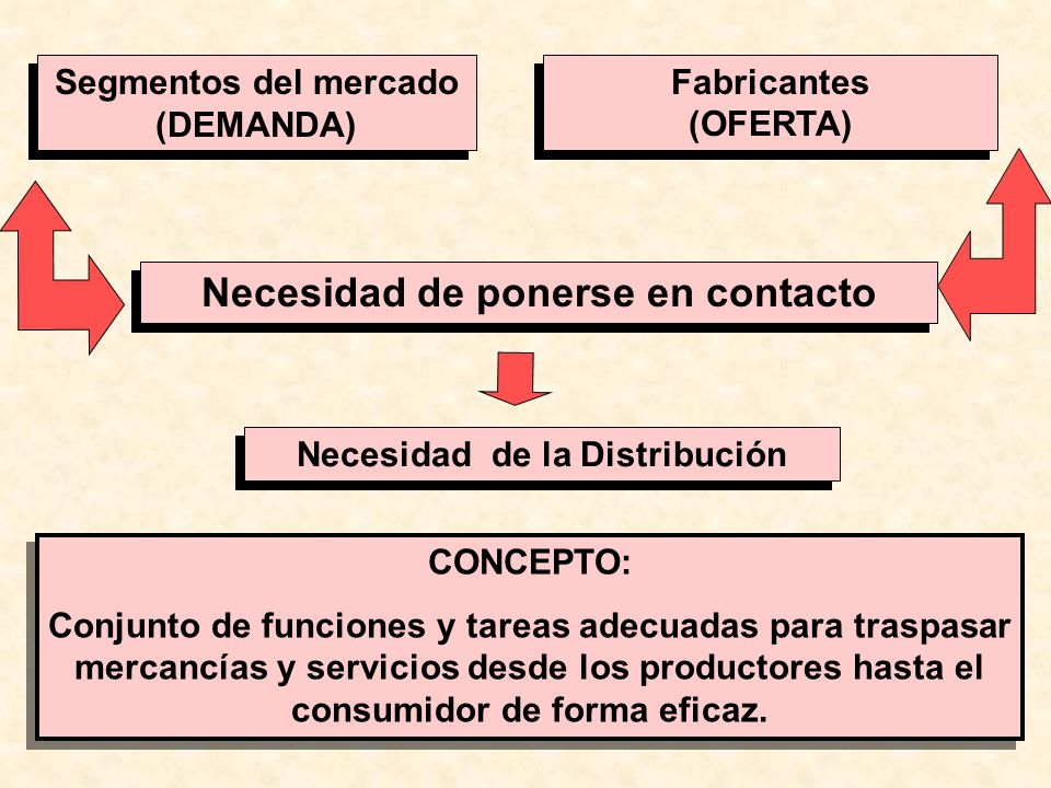 Necesidad de ponerse en contacto Necesidad de la Distribución