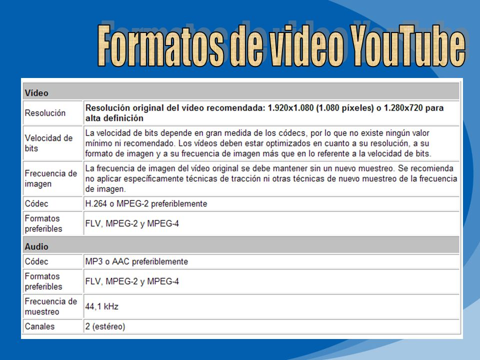 Formatos de video YouTube