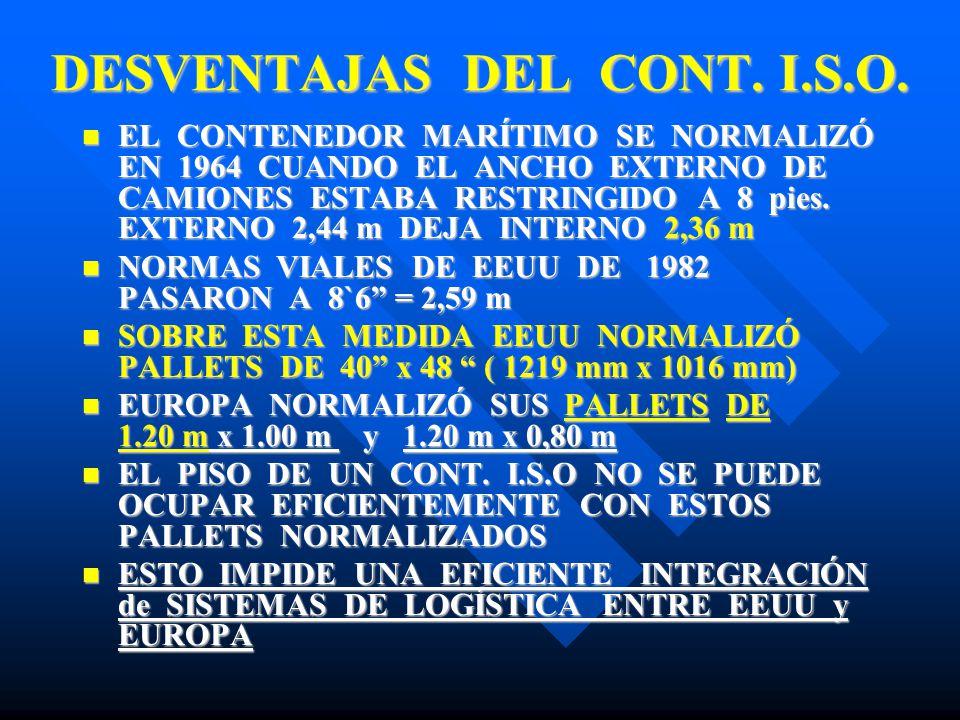 DESVENTAJAS DEL CONT. I.S.O.