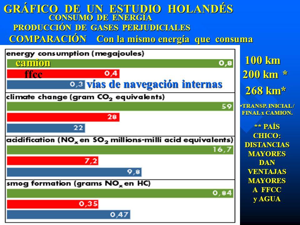 GRÁFICO DE UN ESTUDIO HOLANDÉS