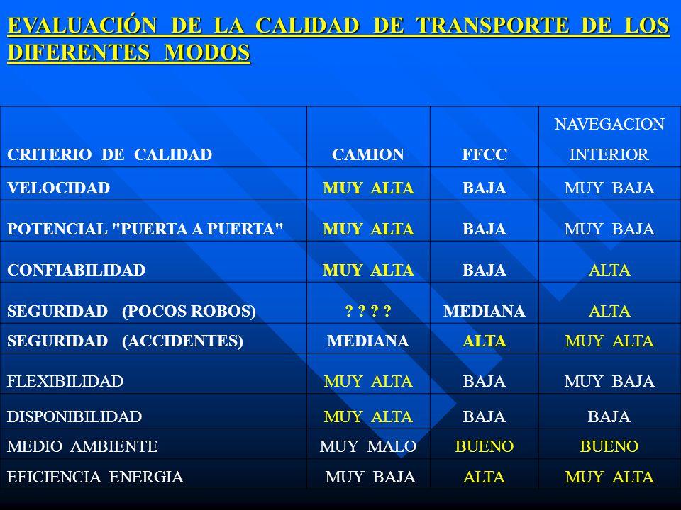 EVALUACIÓN DE LA CALIDAD DE TRANSPORTE DE LOS DIFERENTES MODOS