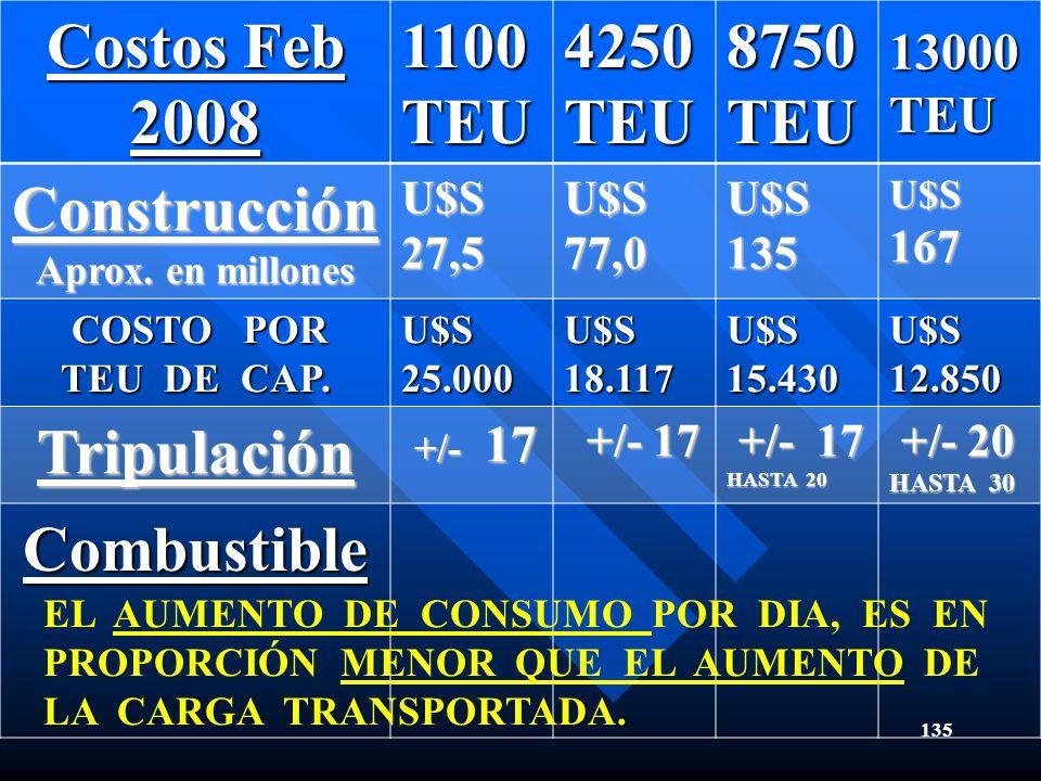 Costos Feb 2008 Construcción Tripulación Combustible
