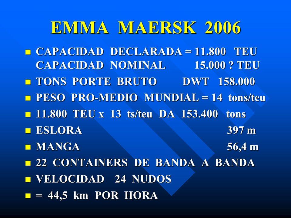 EMMA MAERSK 2006 CAPACIDAD DECLARADA = 11.800 TEU CAPACIDAD NOMINAL 15.000 TEU. TONS PORTE BRUTO DWT 158.000.