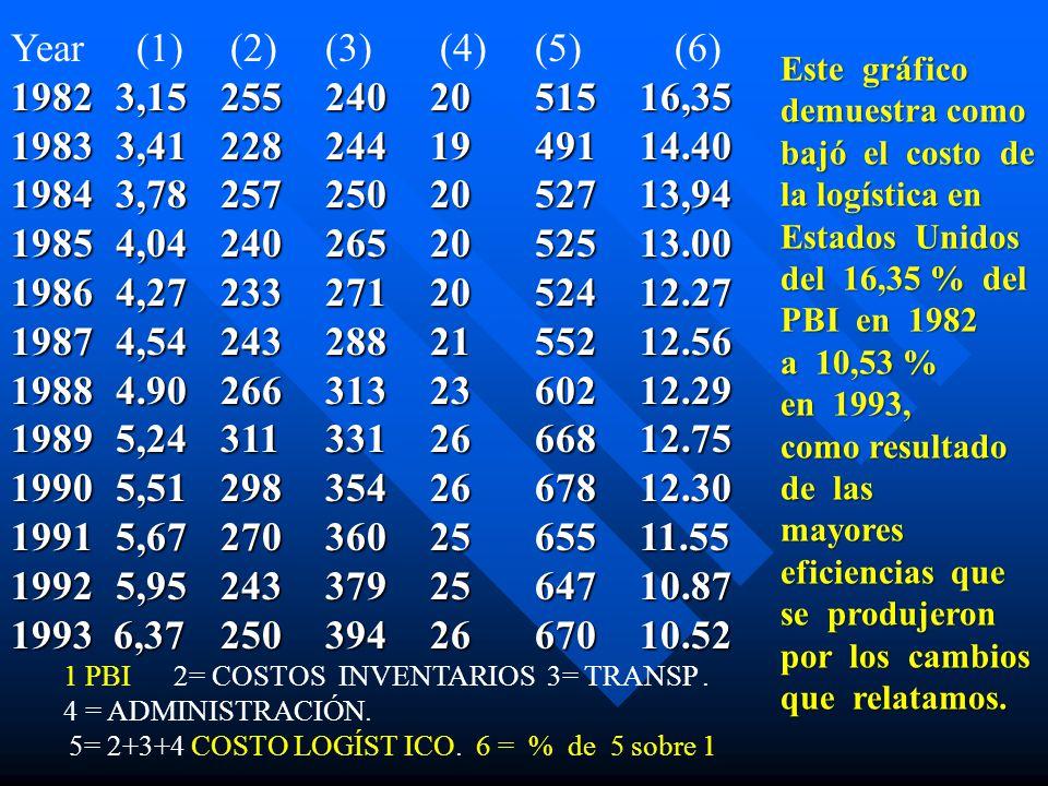 Year (1) (2) (3) (4) (5) (6) 1982 3,15 255 240 20 515 16,35. 1983 3,41 228 244 19 491 14.40.