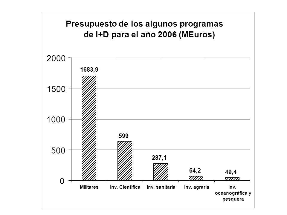 Presupuesto de los algunos programas de I+D para el año 2006 (MEuros)