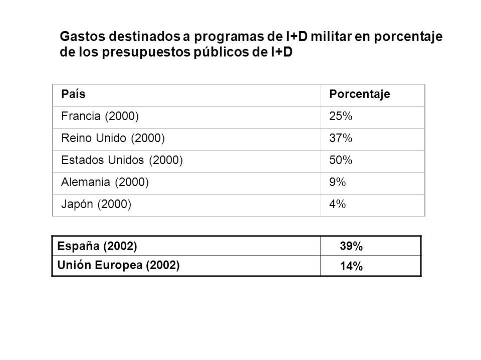 Gastos destinados a programas de I+D militar en porcentaje