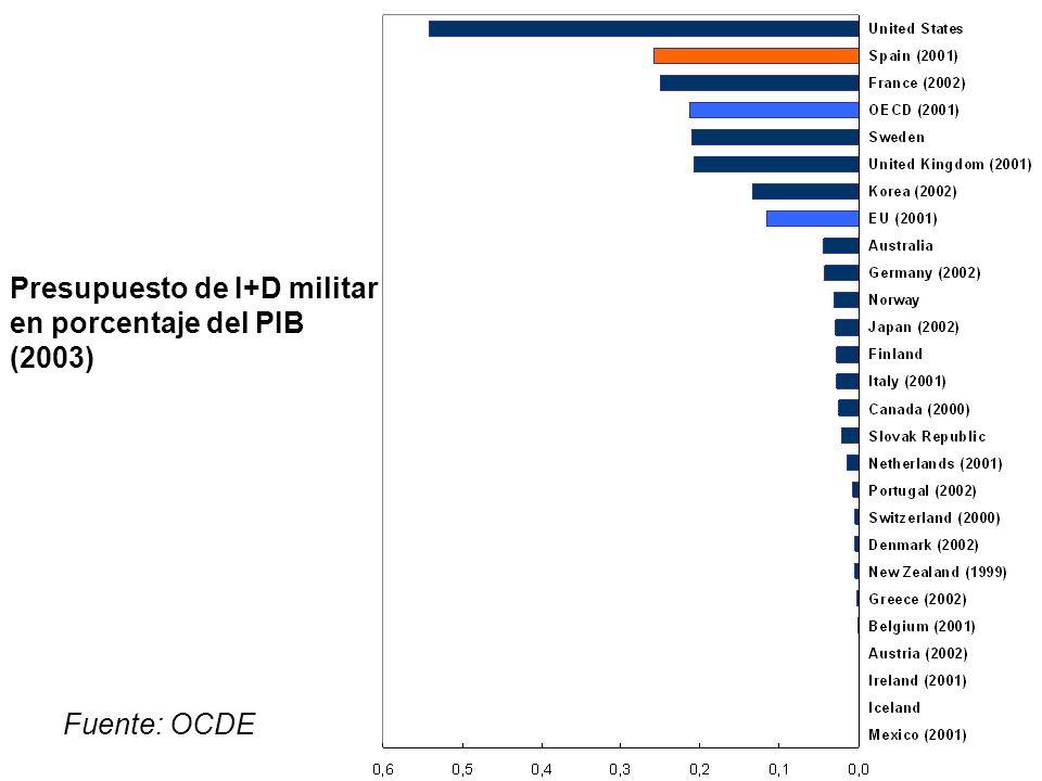 Presupuesto de I+D militar