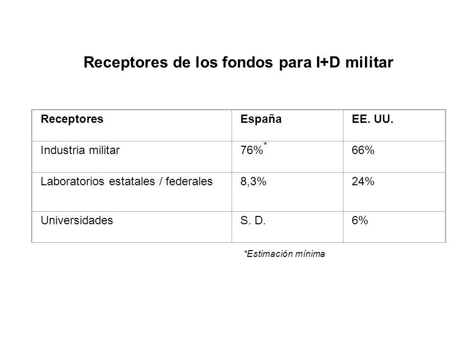 Receptores de los fondos para I+D militar