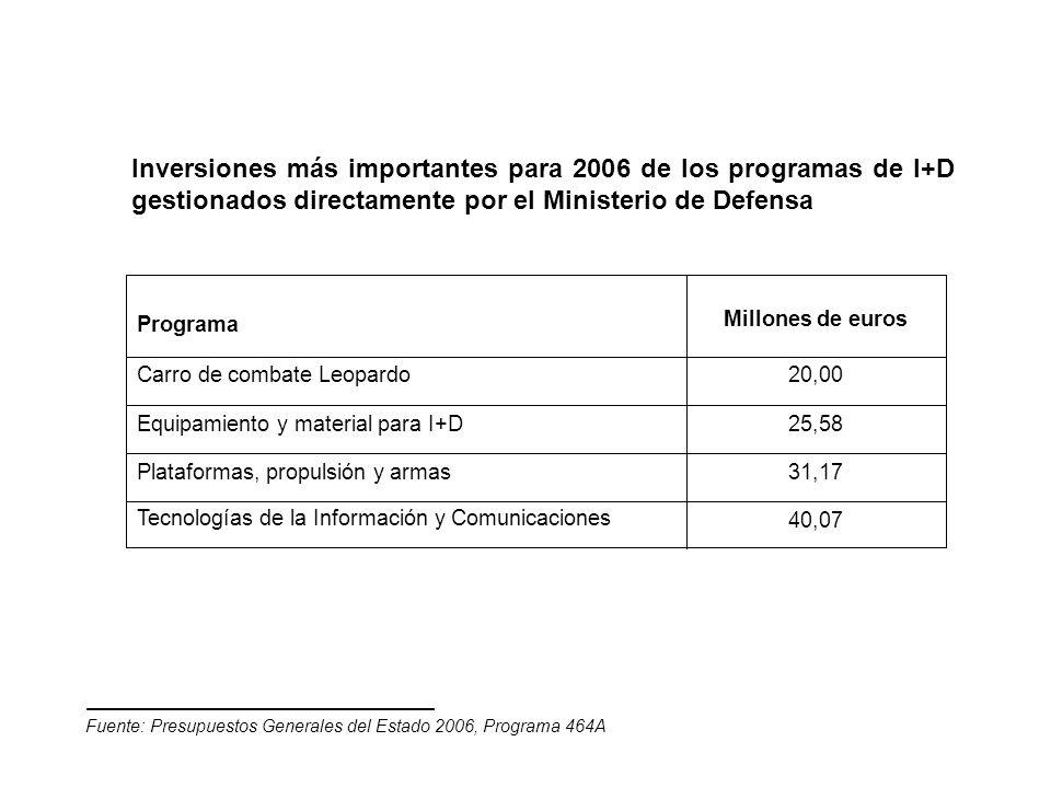 Inversiones más importantes para 2006 de los programas de I+D gestionados directamente por el Ministerio de Defensa