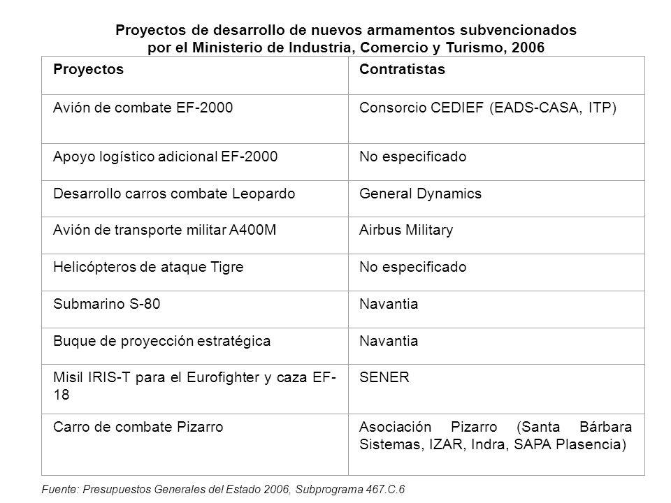 Consorcio CEDIEF (EADS-CASA, ITP)