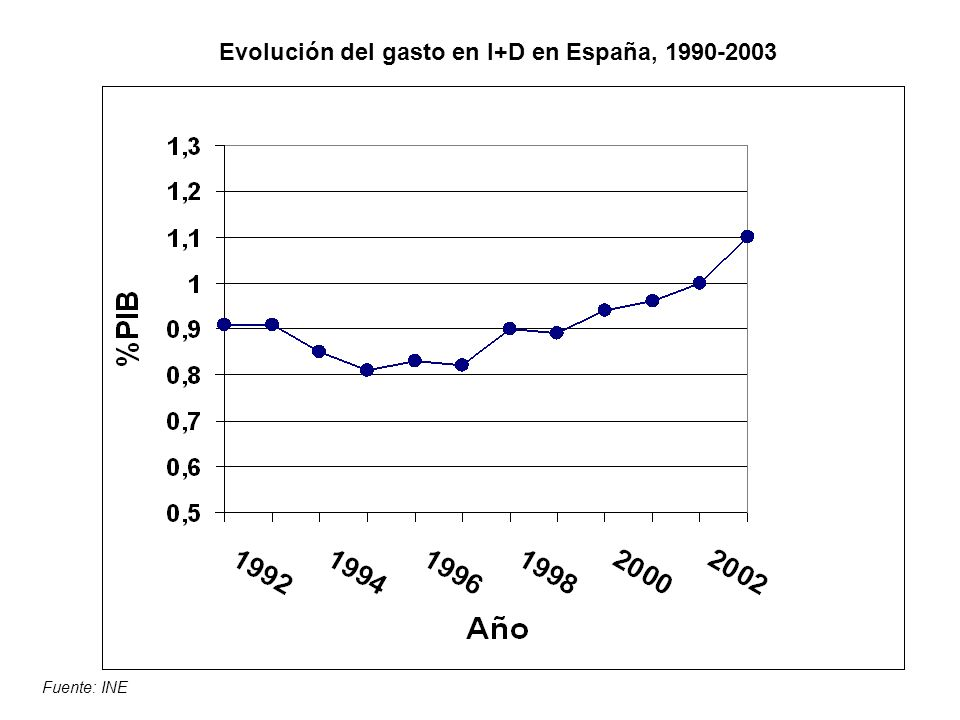 Evolución del gasto en I+D en España, 1990-2003