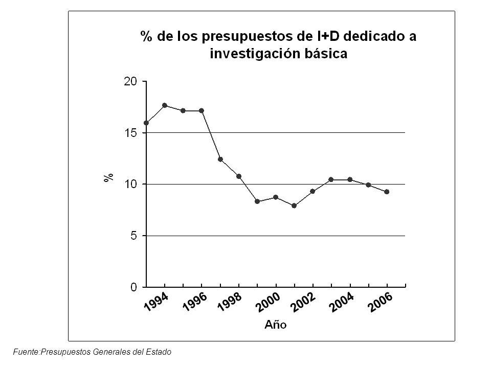 1994 1996 1998 2000 2002 2004 2006 Fuente:Presupuestos Generales del Estado