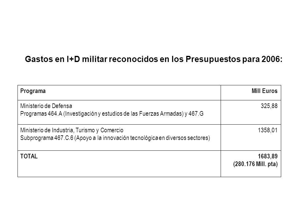 Gastos en I+D militar reconocidos en los Presupuestos para 2006: