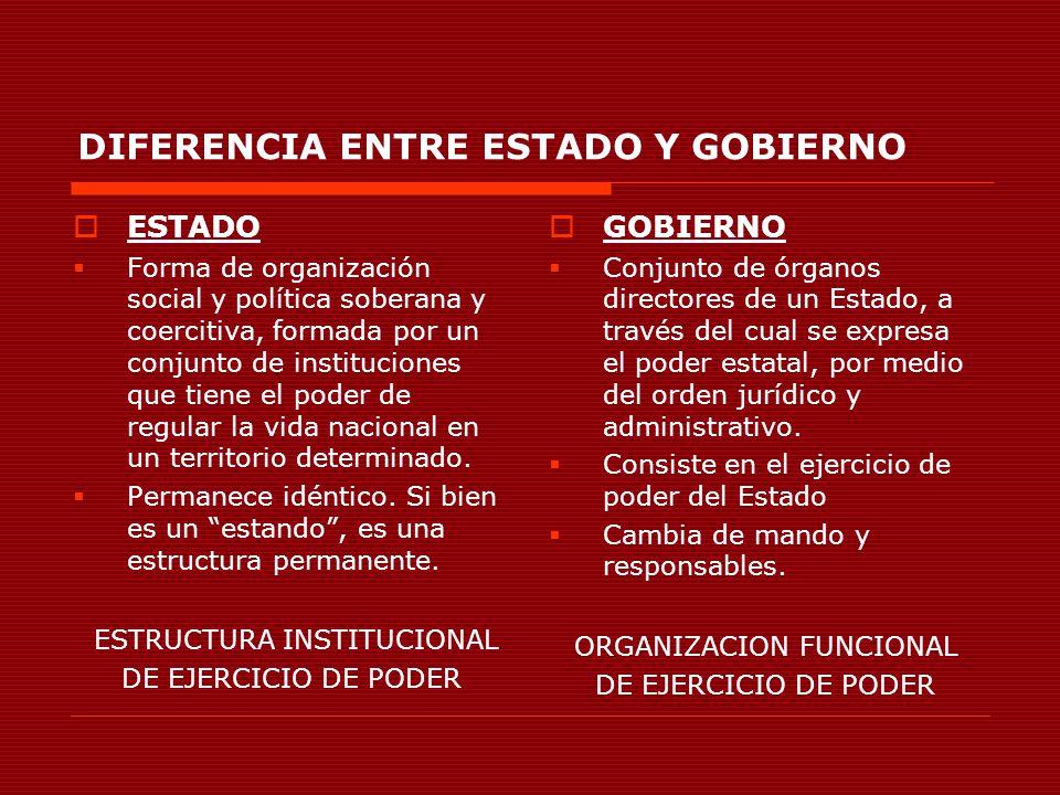 DIFERENCIA ENTRE ESTADO Y GOBIERNO