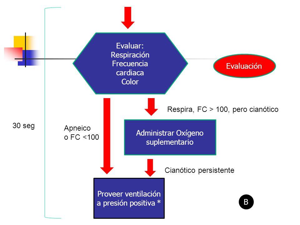 Respira, FC > 100, pero cianótico