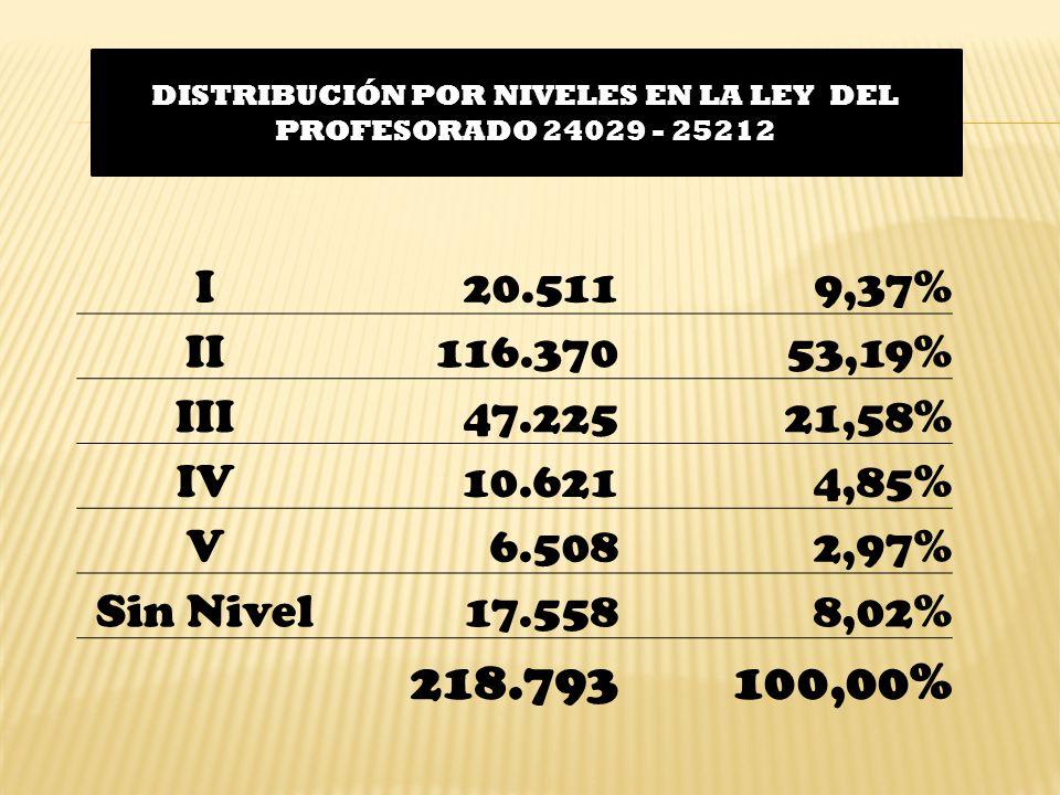 DISTRIBUCIÓN POR NIVELES EN LA LEY DEL PROFESORADO 24029 - 25212