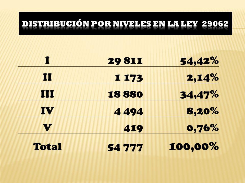 DISTRIBUCIÓN POR NIVELES EN LA LEY 29062