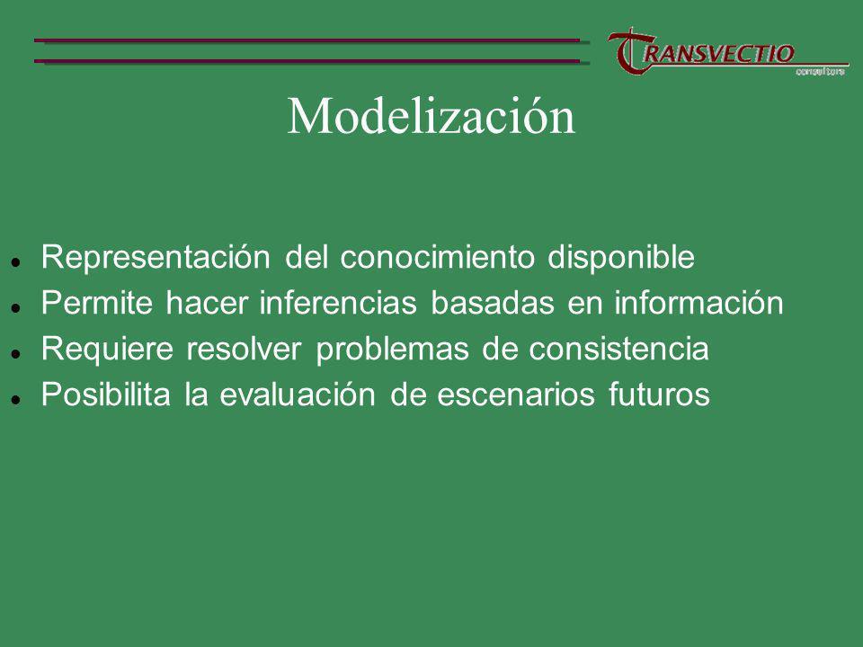 Modelización Representación del conocimiento disponible