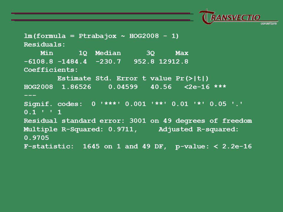 lm(formula = Ptrabajox ~ HOG2008 - 1)
