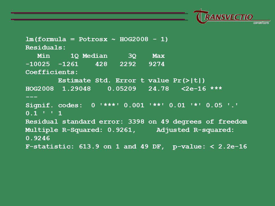 lm(formula = Potrosx ~ HOG2008 - 1)