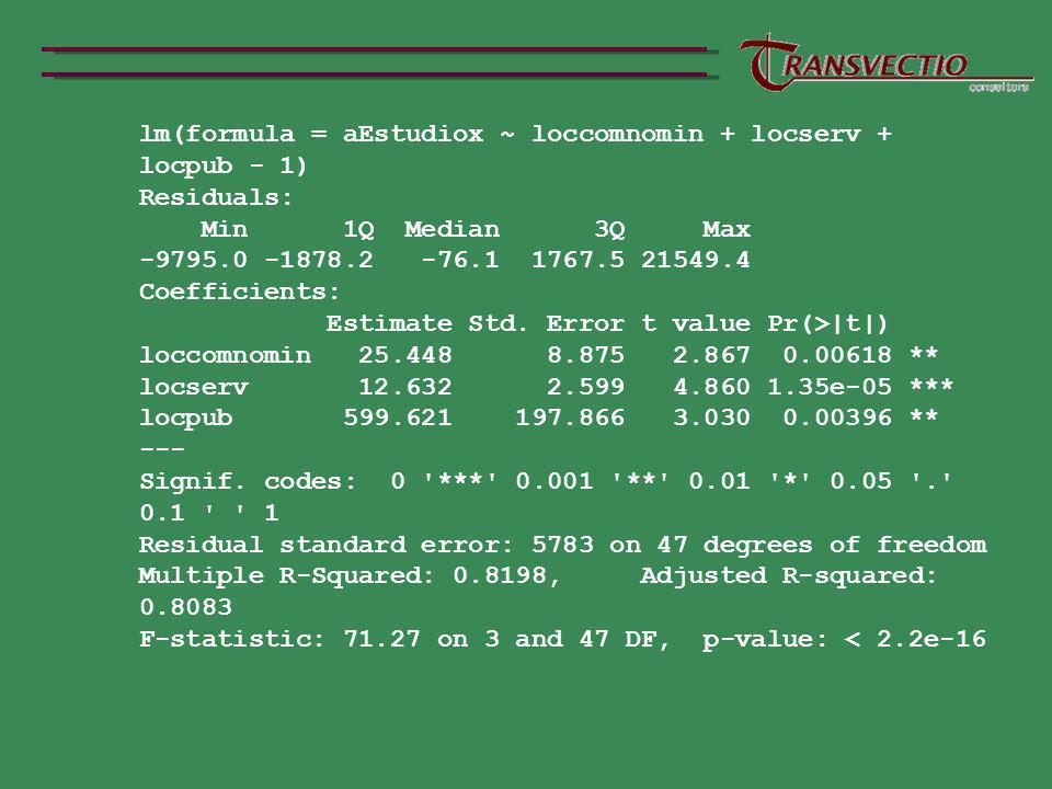 lm(formula = aEstudiox ~ loccomnomin + locserv + locpub - 1)