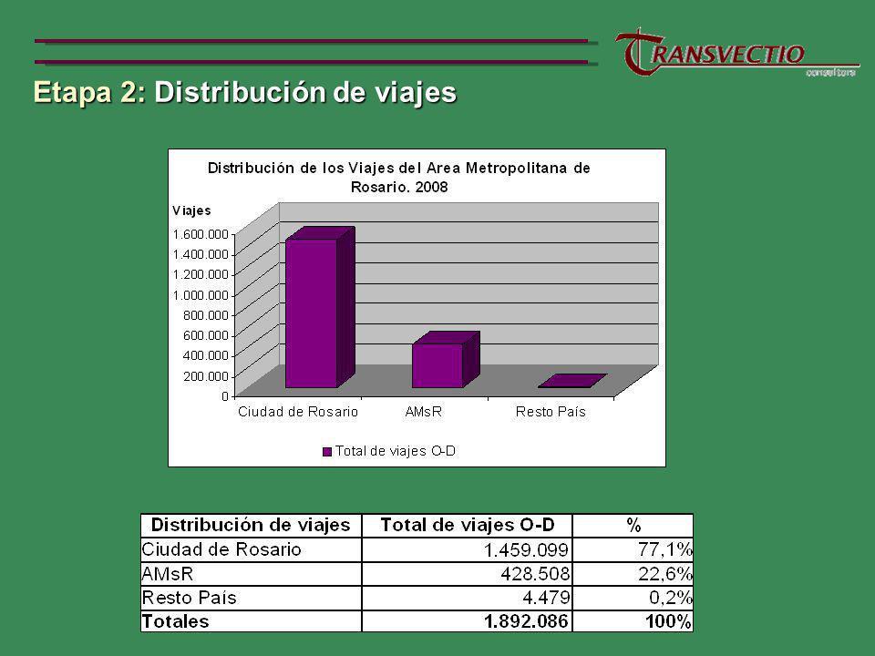 Etapa 2: Distribución de viajes