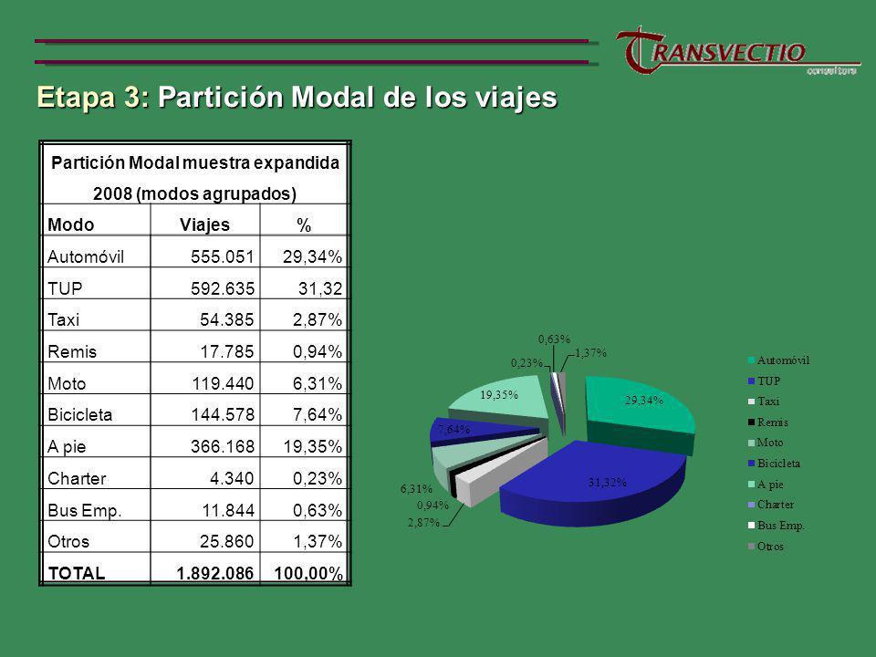 Partición Modal muestra expandida 2008 (modos agrupados)