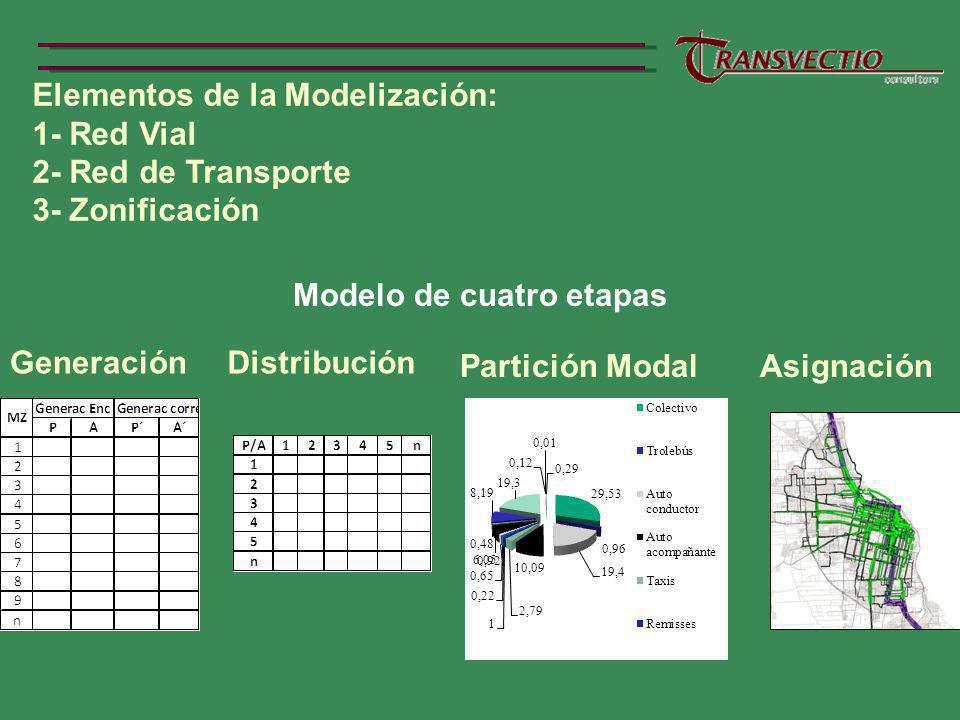 Modelo de cuatro etapas
