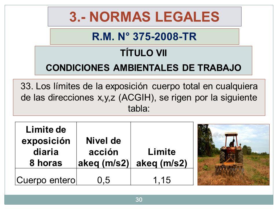 CONDICIONES AMBIENTALES DE TRABAJO Limite de exposición diaria