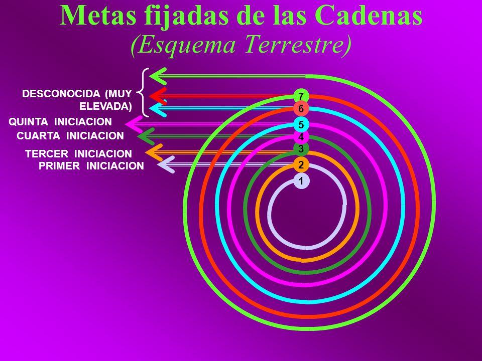 Metas fijadas de las Cadenas (Esquema Terrestre)