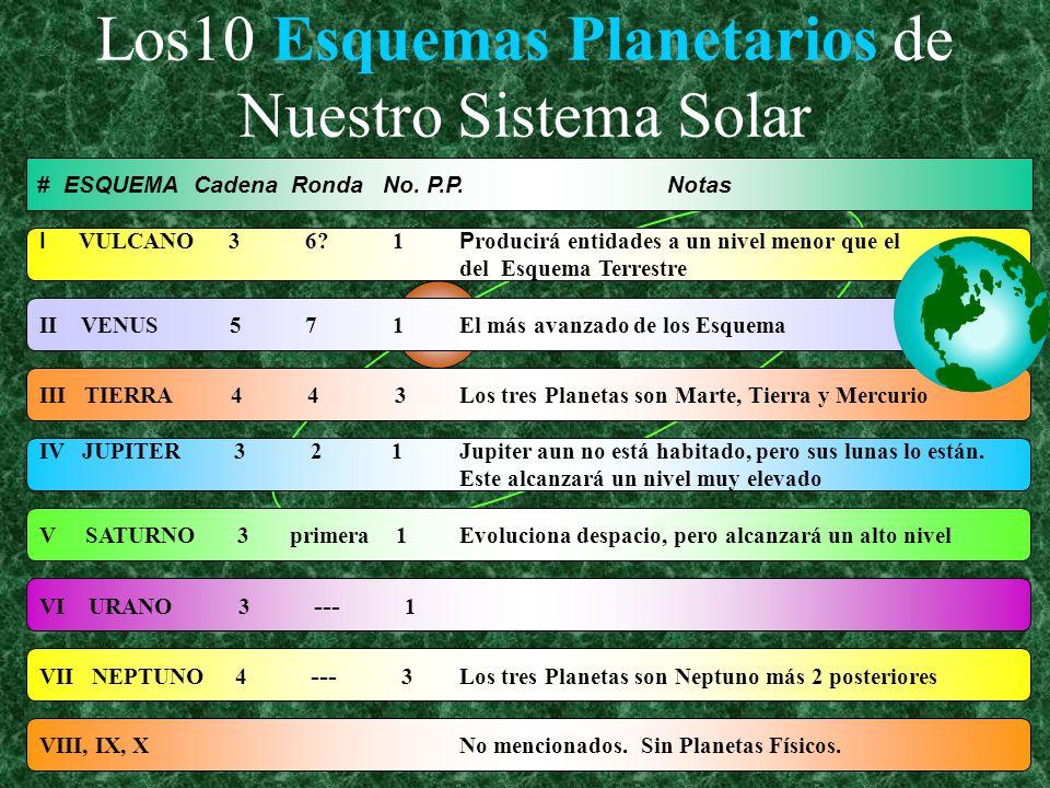 Los10 Esquemas Planetarios de Nuestro Sistema Solar