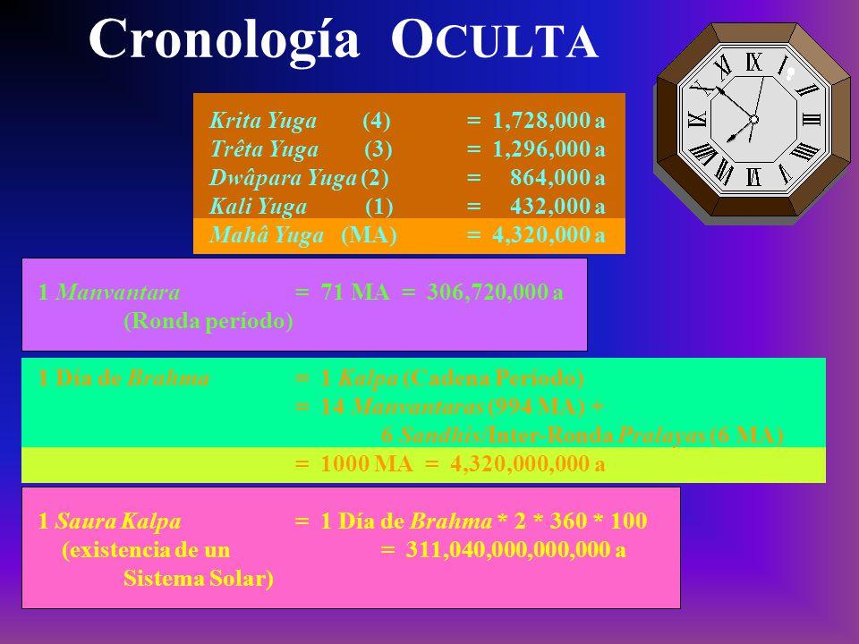 Cronología OCULTA Krita Yuga (4) = 1,728,000 a