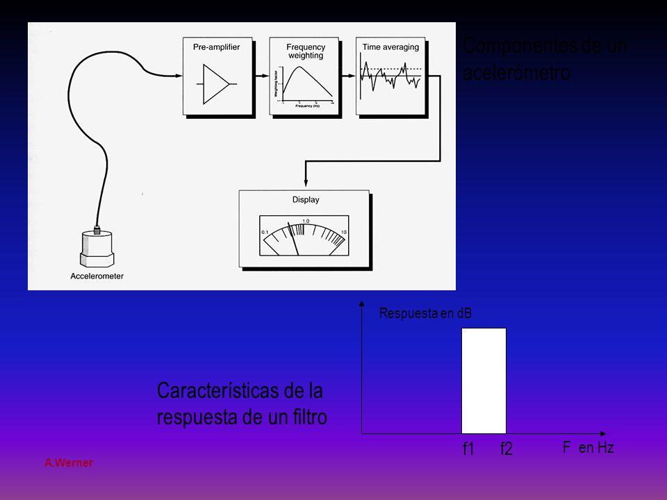Componentes de un acelerómetro Características de la
