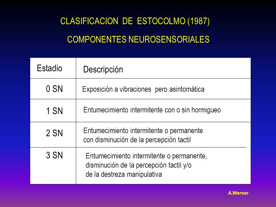 CLASIFICACION DE ESTOCOLMO (1987)