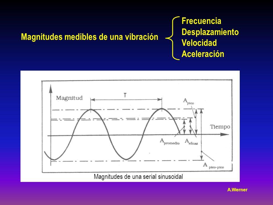 Magnitudes medibles de una vibración