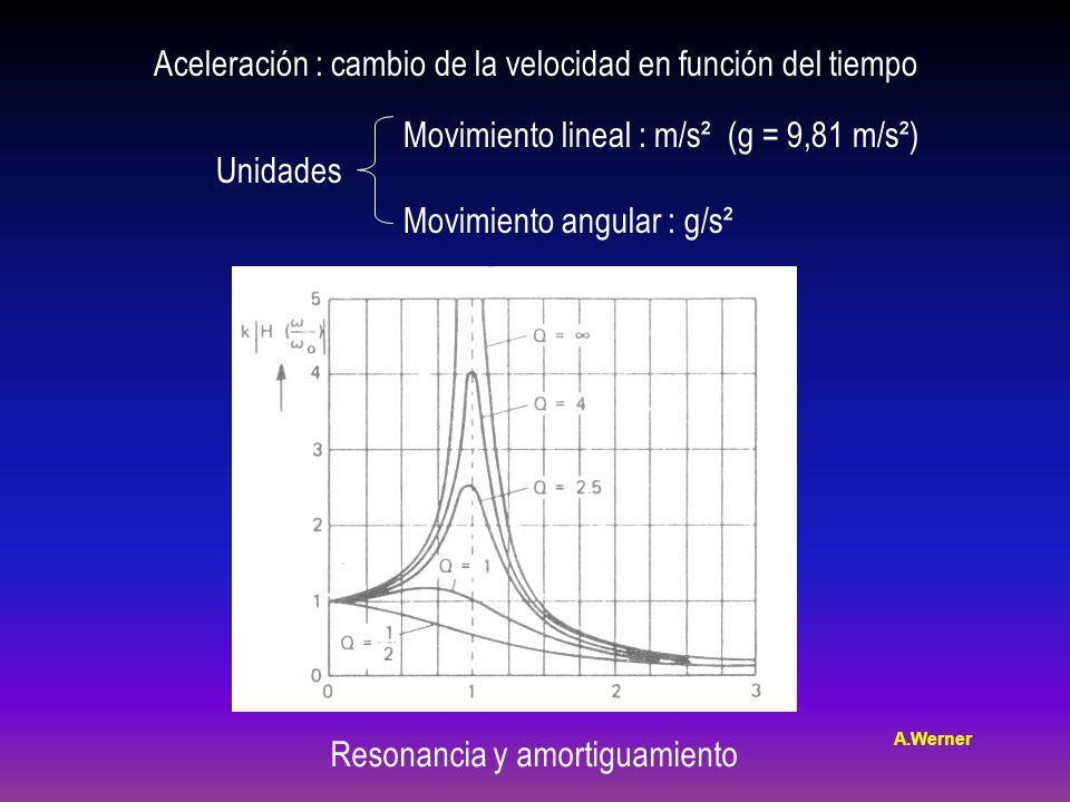 Aceleración : cambio de la velocidad en función del tiempo