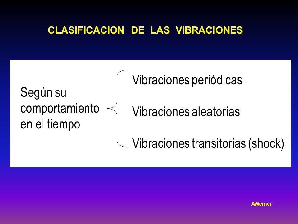 Vibraciones periódicas Vibraciones aleatorias