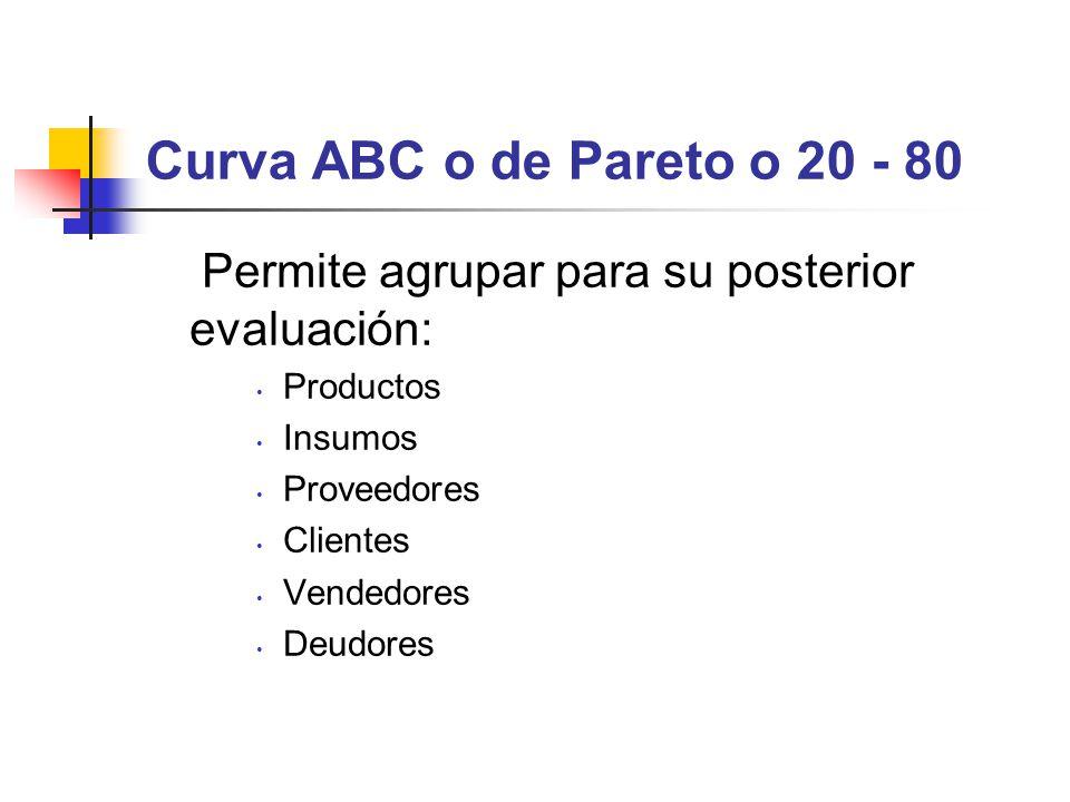 Curva ABC o de Pareto o 20 - 80 Permite agrupar para su posterior evaluación: Productos. Insumos.
