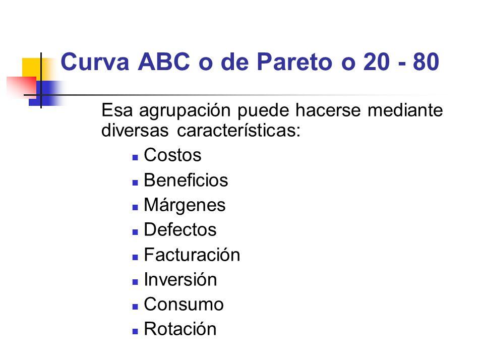 Curva ABC o de Pareto o 20 - 80 Esa agrupación puede hacerse mediante diversas características: Costos.