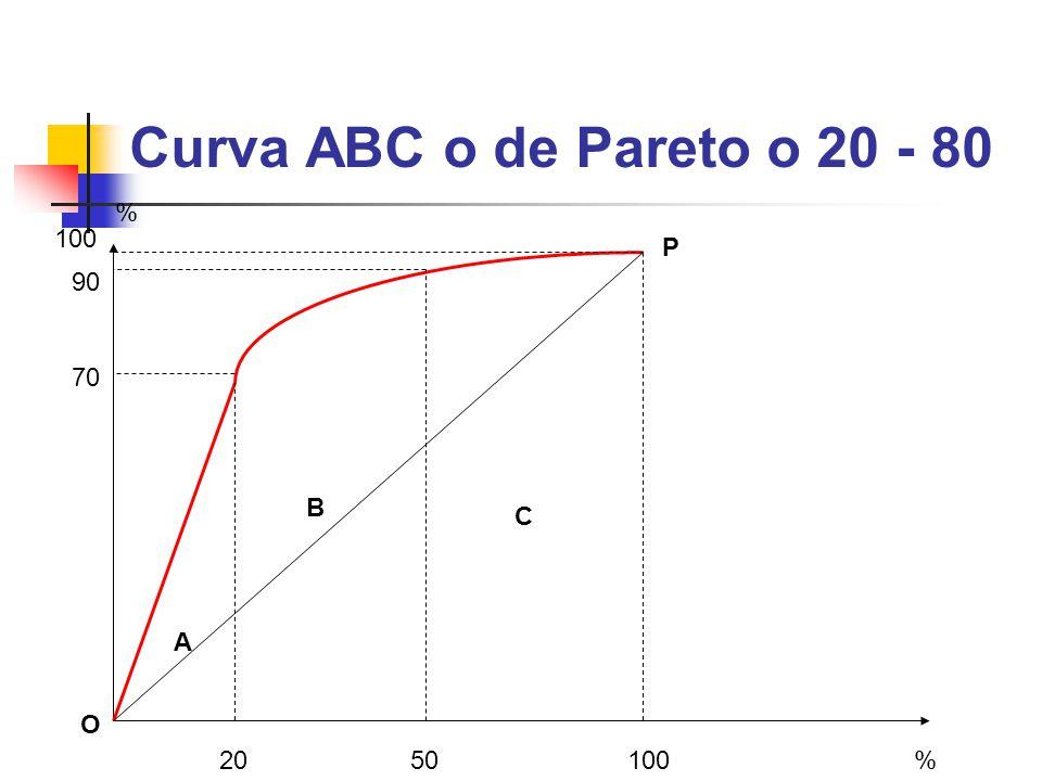 Curva ABC o de Pareto o 20 - 80 % 100 P 90 70 B C A O 20 50 100 %