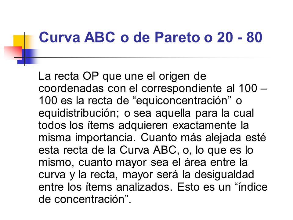 Curva ABC o de Pareto o 20 - 80