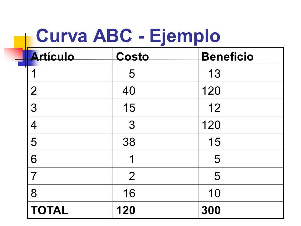 Curva ABC - Ejemplo Artículo Costo Beneficio 1 5 13 2 40 120 3 15 12 4