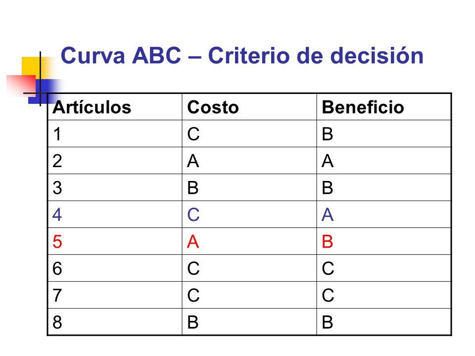 Curva ABC – Criterio de decisión