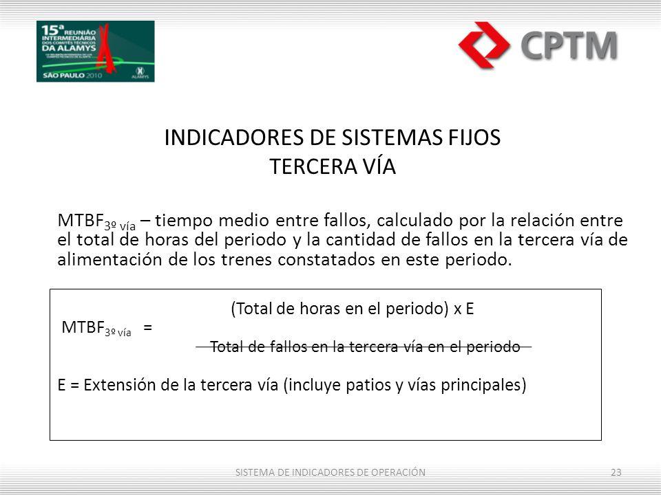 INDICADORES DE SISTEMAS FIJOS